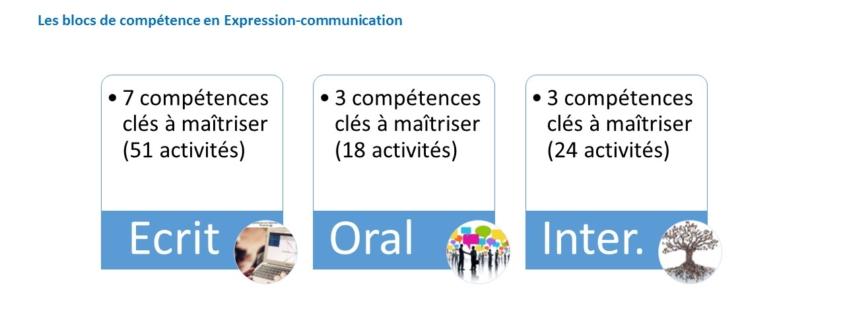 rencontres des compétences de communication St Lucia sites de rencontre